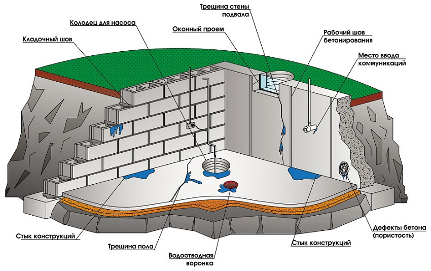 Гидроизоляция дачного подвала полиуретановый лак смыть